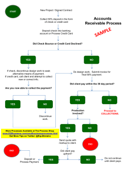 Free Accounts Receivable Process Flowchart