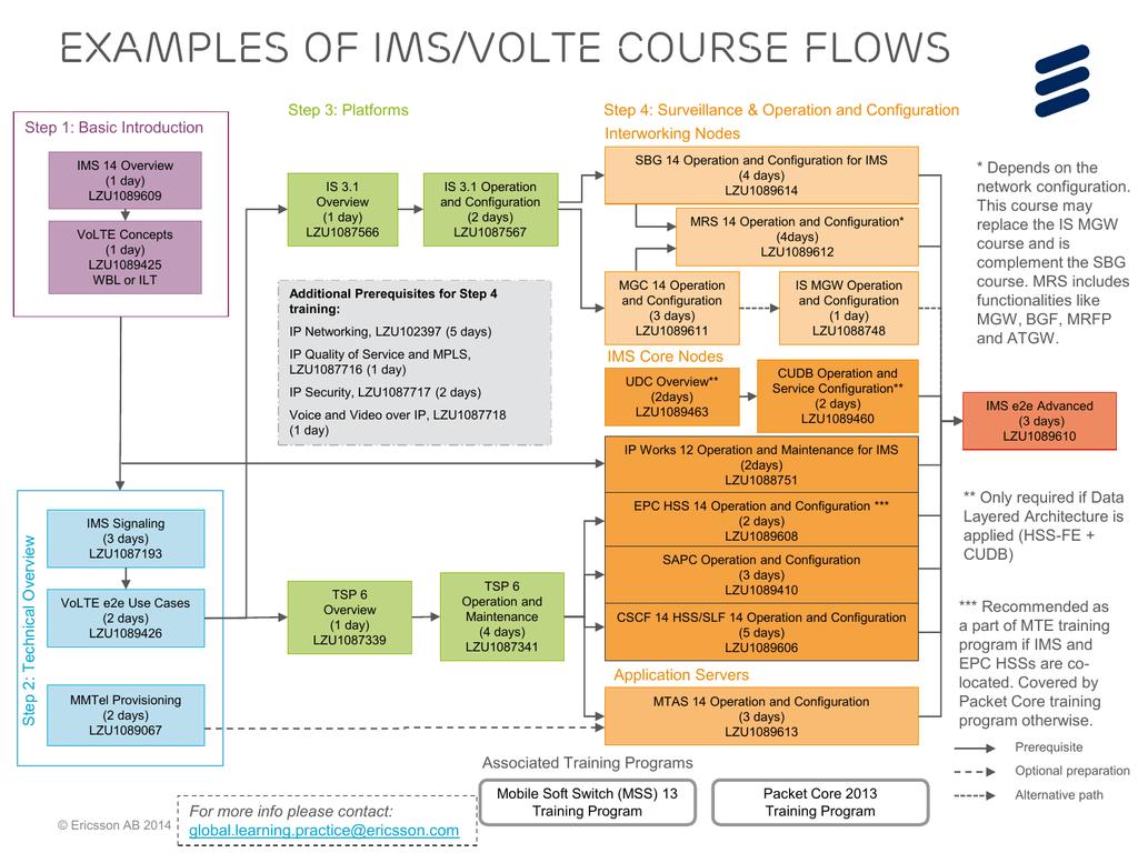 IMS course flow