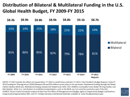 Distribution of Bilateral & Multilateral Funding in the U.S. Global