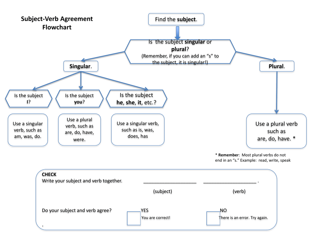 Subject Verb Agreement Flowchart