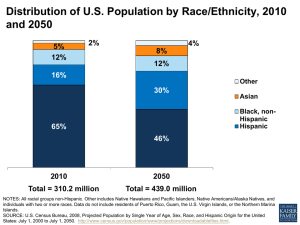 Distribution of U.S. Population by Race/Ethnicity, 2010 and 2050
