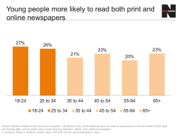 Young people more likely to read both print and online