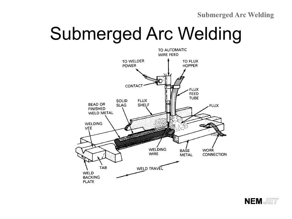 Submerged Arc Welding Process Diagram 005319383 1 96bc2b1010dcb2860ec29fa9cfda9d80