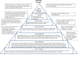 OSI Model Pyramid - Redbird Internet Services