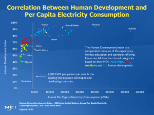 Correlation Between Human Development and Per Capita Electricity