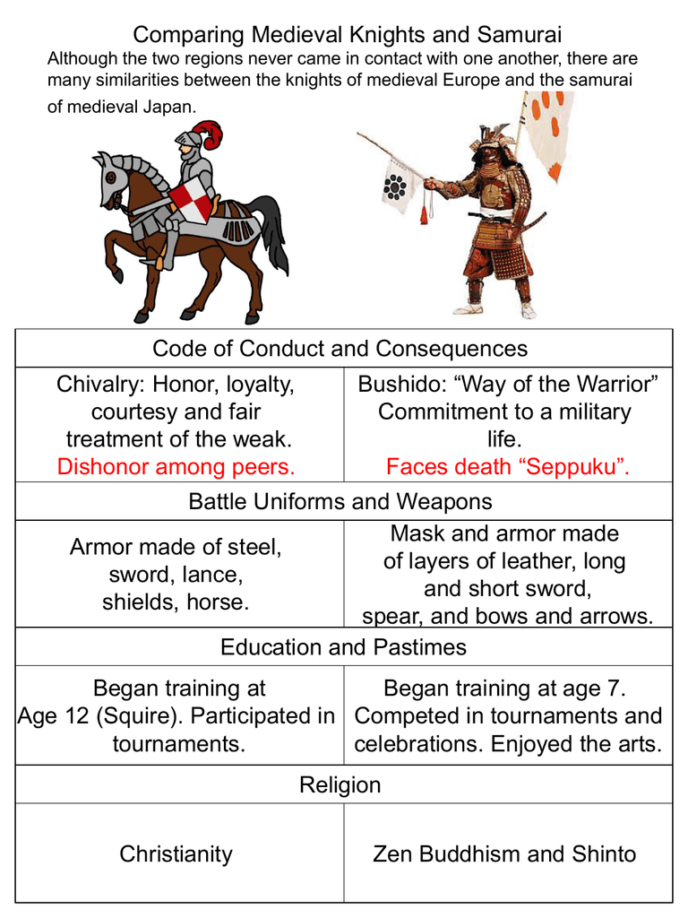 Comparing Knights And Samurai