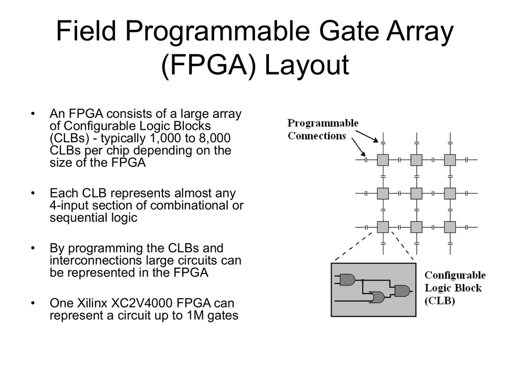 Field Programmable Gate Array (FPGA) Layout