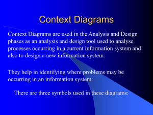 Context and Data Flow Diagram Symbols
