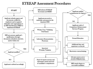 ETEEAP Assessment Procedures