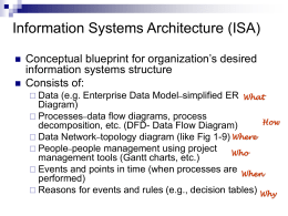 Information Systems Architecture (ISA)