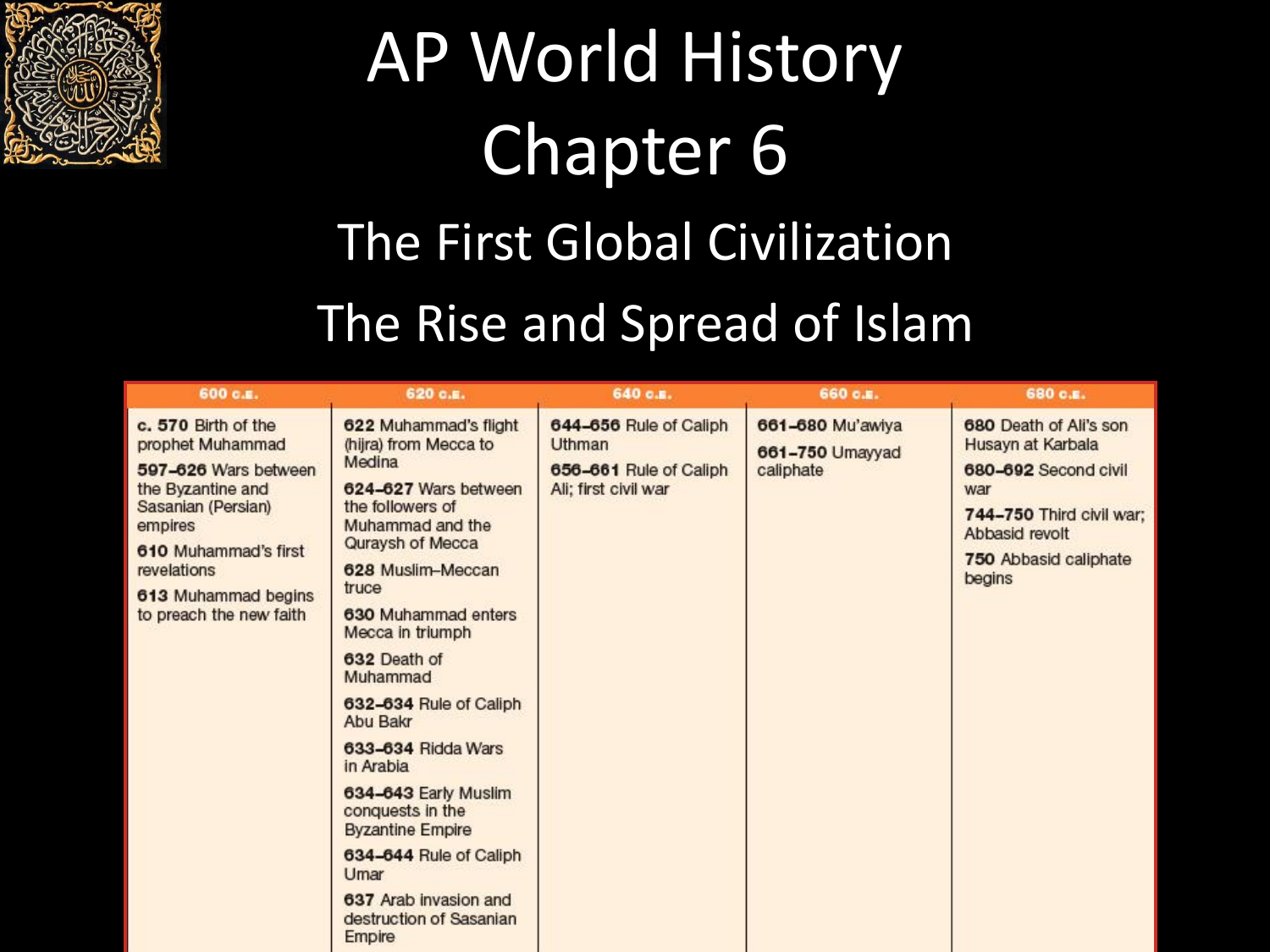 AP World History Chapter 6x