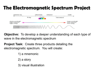 The Electromagnetic Spectrum Project Objective