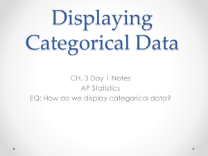Displaying Categorical Data