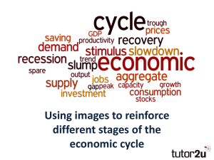 Economic Cycle in Pictures