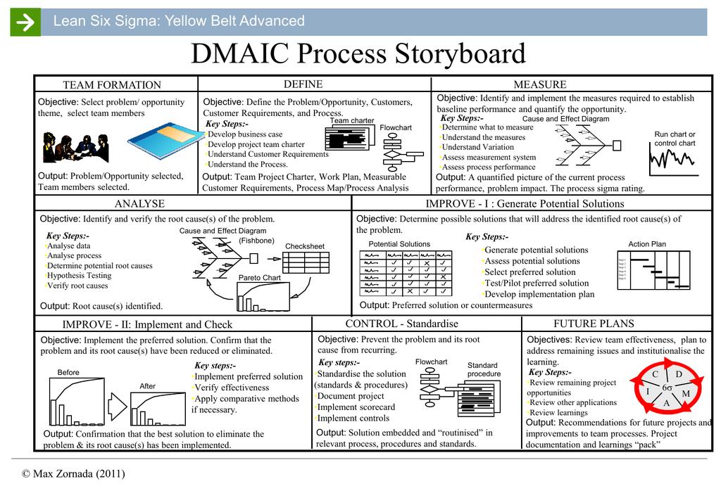 DMAIC Process Templates (ppt format)