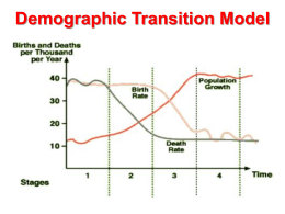 lesson-3-demographic-transition-model