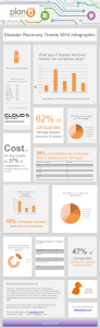 Disaster Recovery Trends 2014 Infographic
