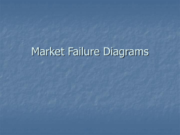 Market Failure Diagrams