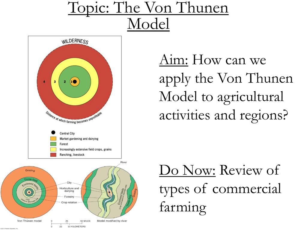 von thunen model of land use