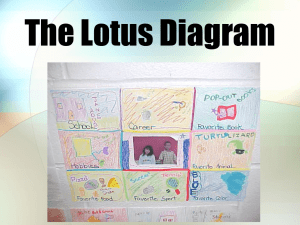 Lotus Diagram - Moline High School