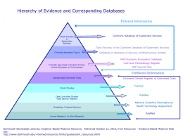 Hierarchy of Evidence and Corresponding Databases