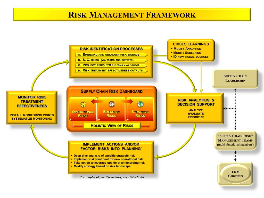 The Coca-Cola Company Risk Assessment Workshop DRAFT