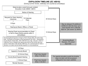 Expulsion Hearing Timelines