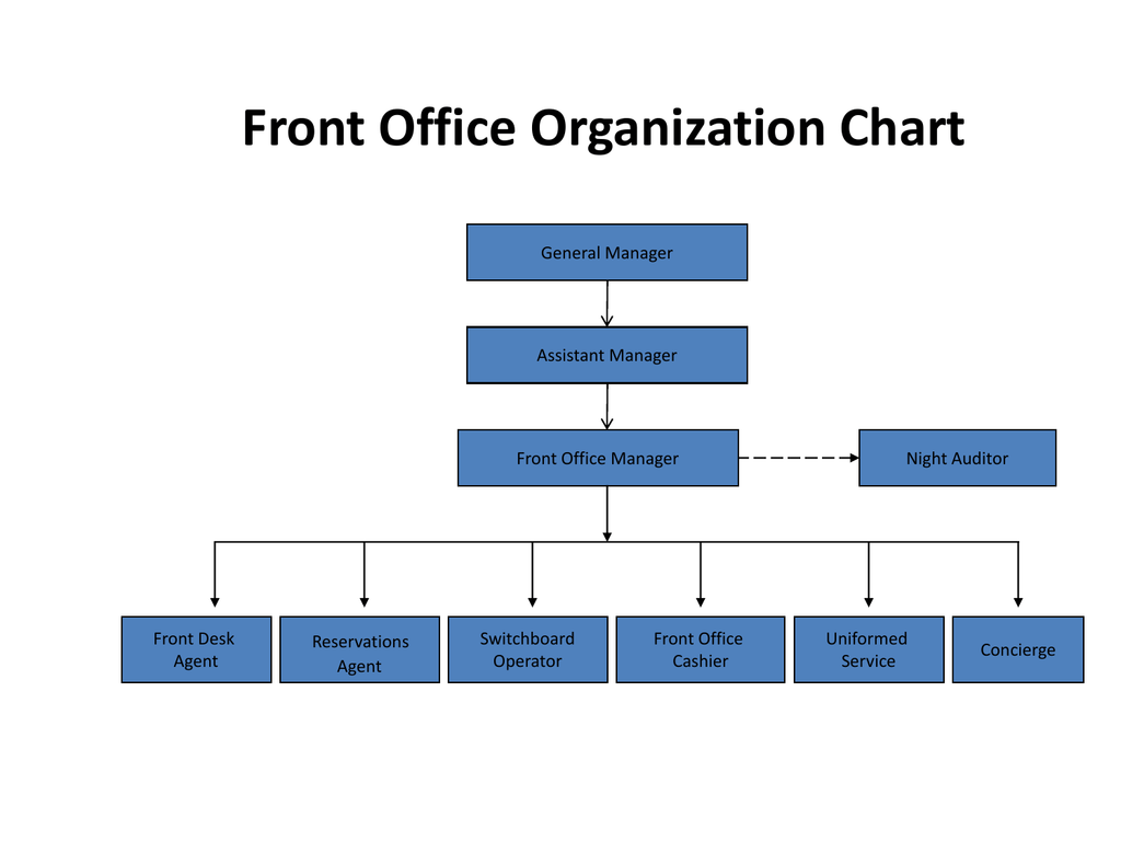 Front Office Organization Chart For Tsm