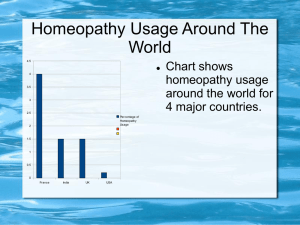 Homeopathy Usage Around The World Chart shows homeopathy
