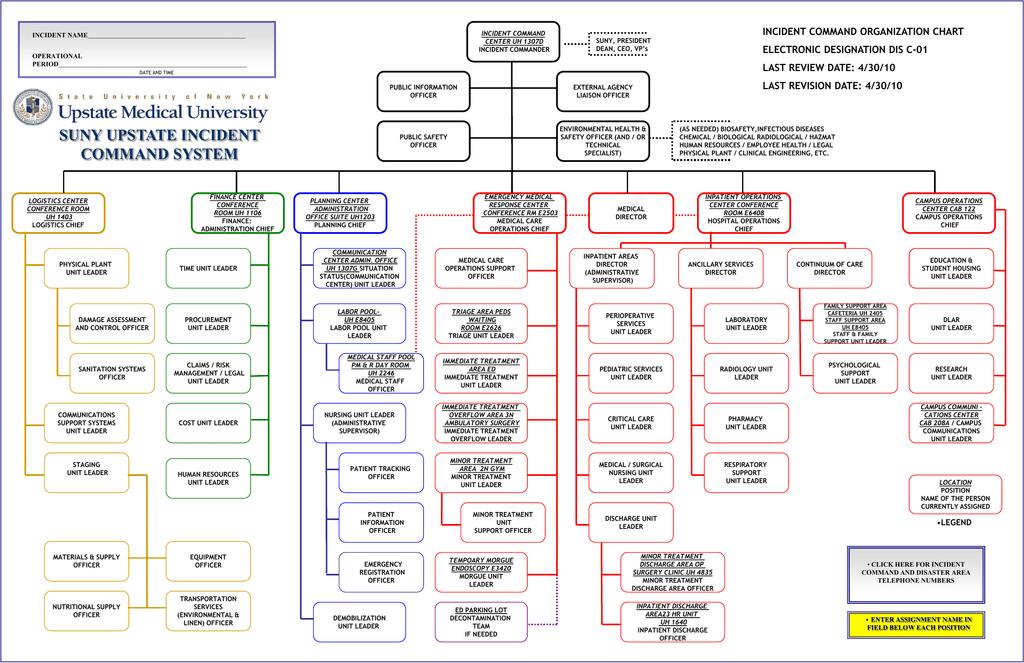 Incident Command Organization Chart