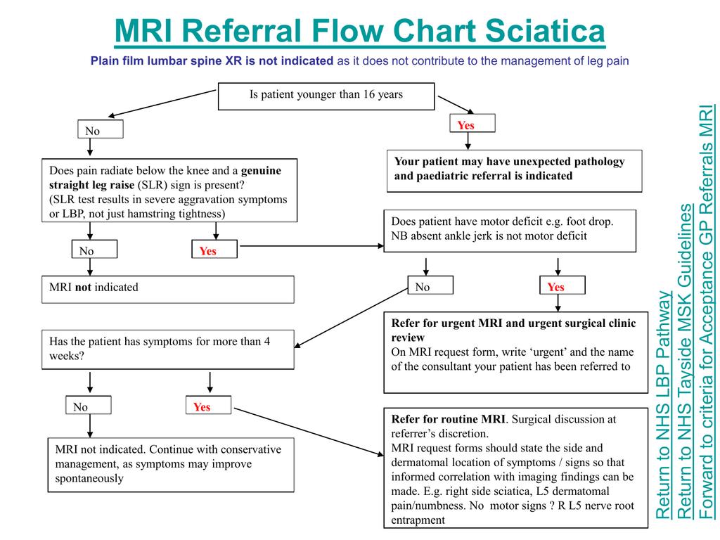 MSK MRI referral criteria - NHS Tayside