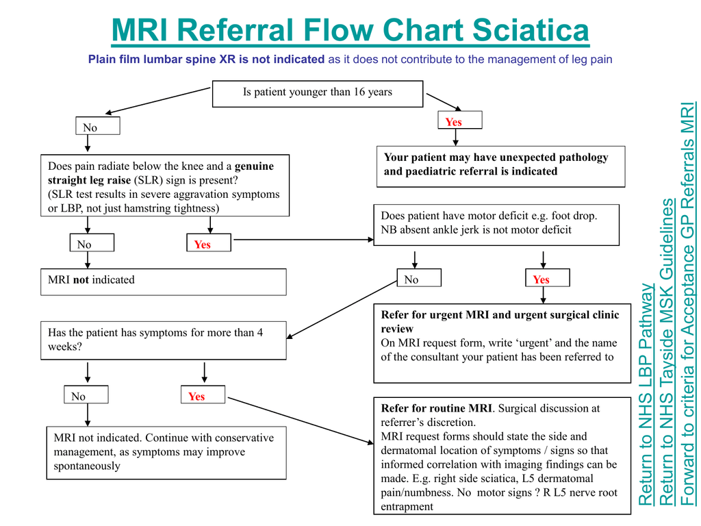 Msk mri referral criteria nhs tayside pooptronica