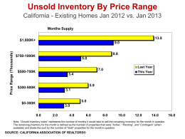 Unsold Inventory By Price Range - California Association of Realtors