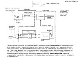 cnc_machine_tool_diagram_examples