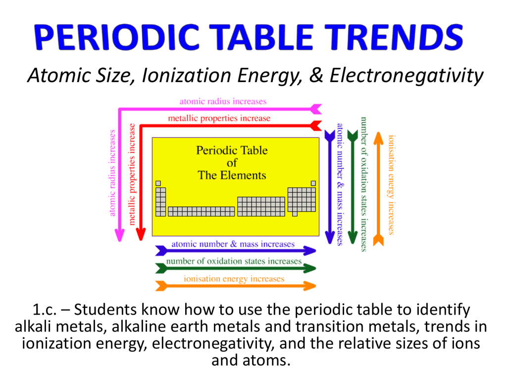 Atomic size ionization energy electronegativity urtaz Choice Image