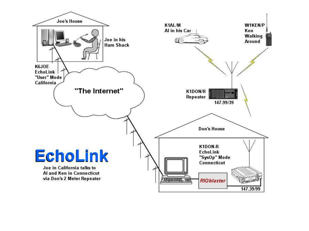 Echolink - Summit County ARES