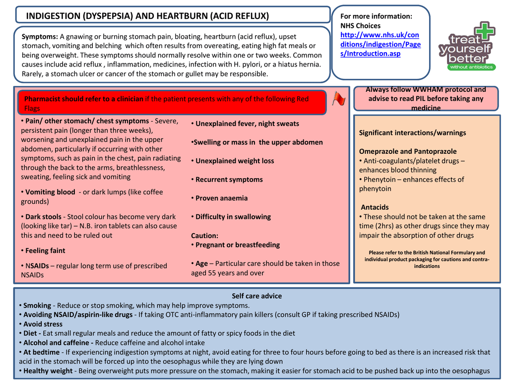 Self care pathway indigestion (Final 2)