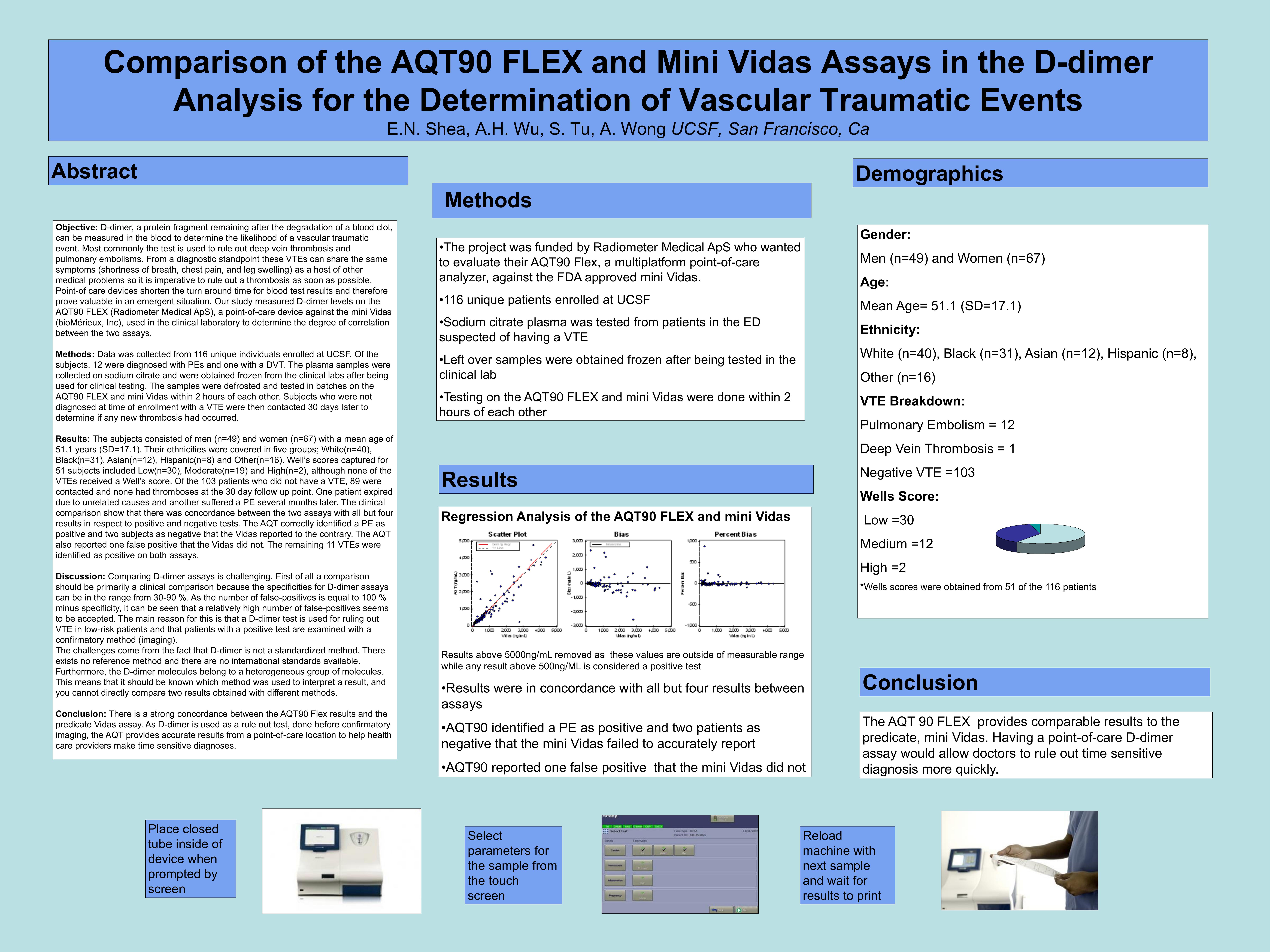 Comparison of the AQT90 FLEX and Mini Vidas