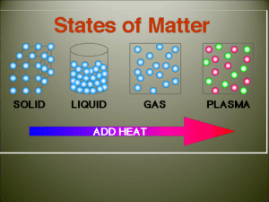 Phase Changes of Matter Review