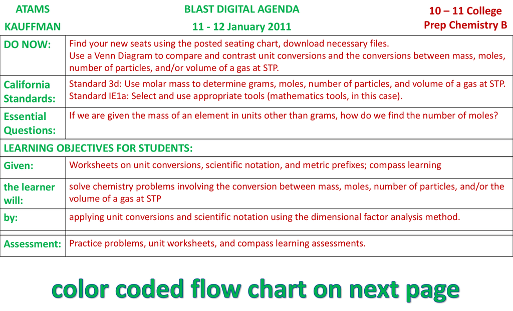 Color Coded Flow Chart On Next Page Atams Blast Digital