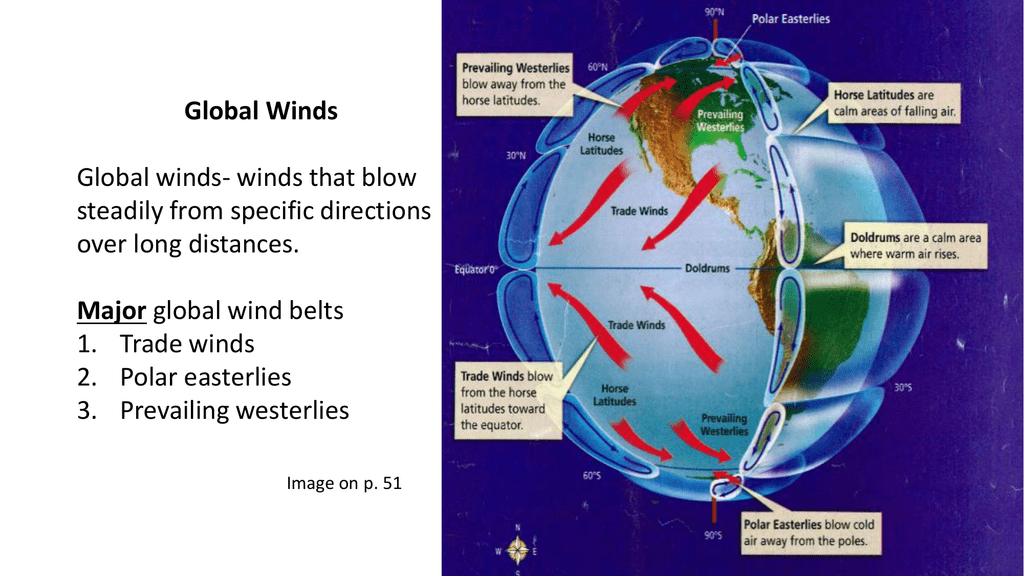 Global Winds Diagram.Notes Global Winds