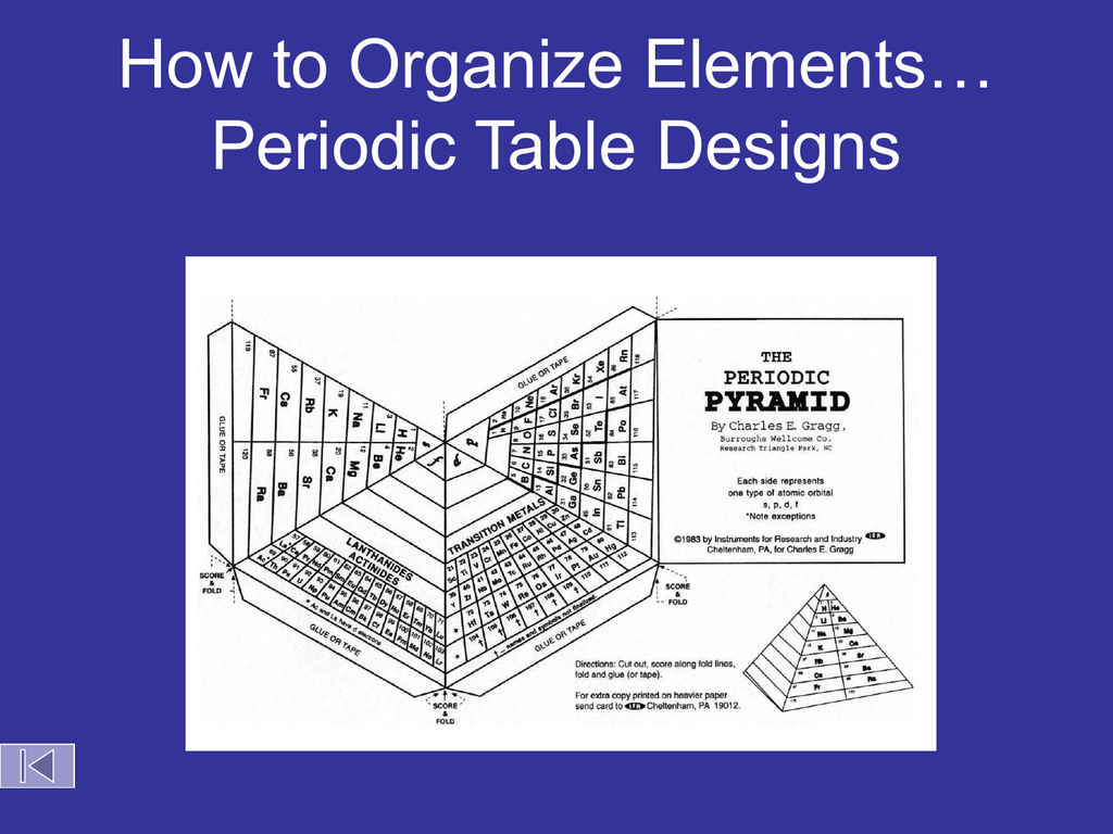 How To Organize Elements Periodic Table Designs