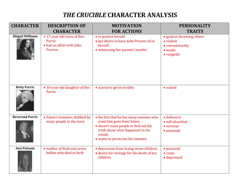 reverend hale character traits