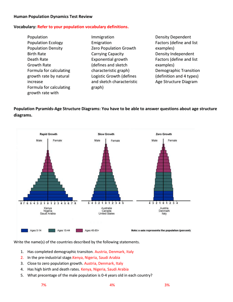Human Population Dynamics Test Review Vocabulary  Refer To