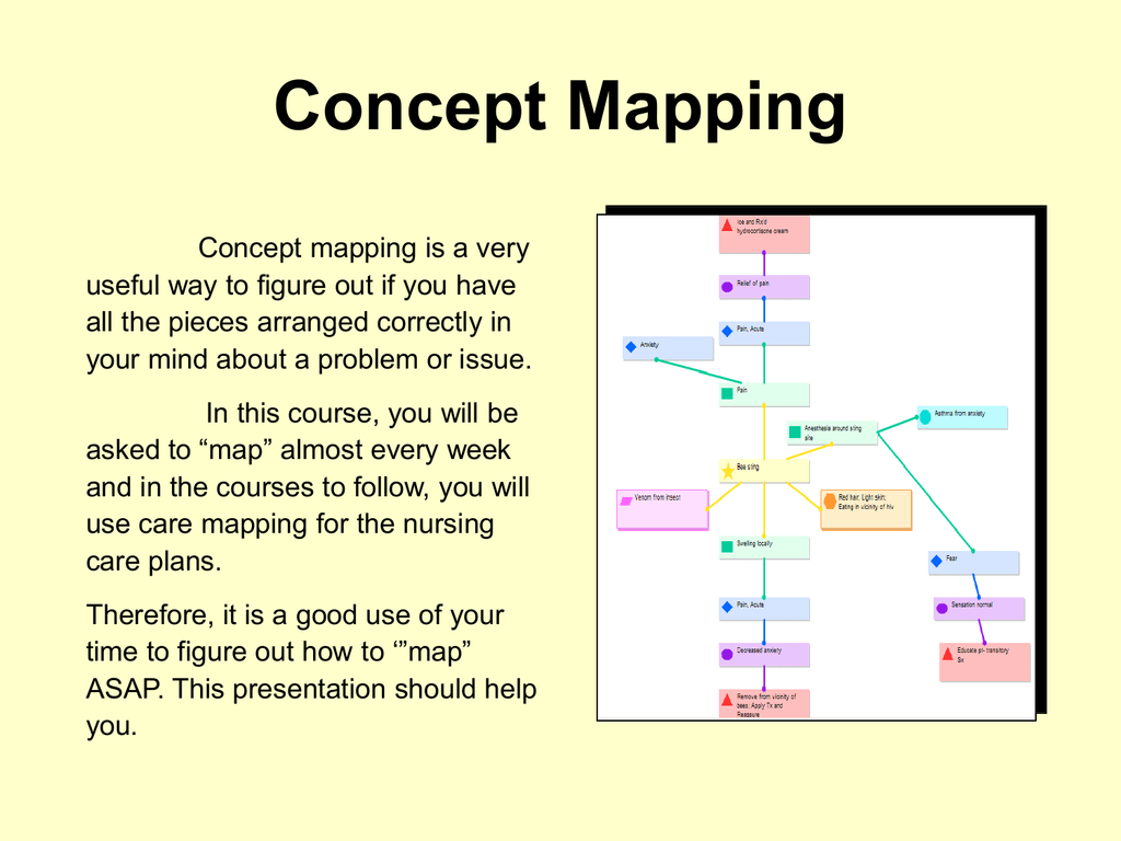 ️ Nursing concept map. DavisPlus. 2019-02-07
