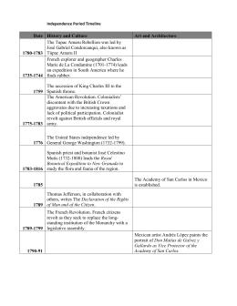 Independence Timeline