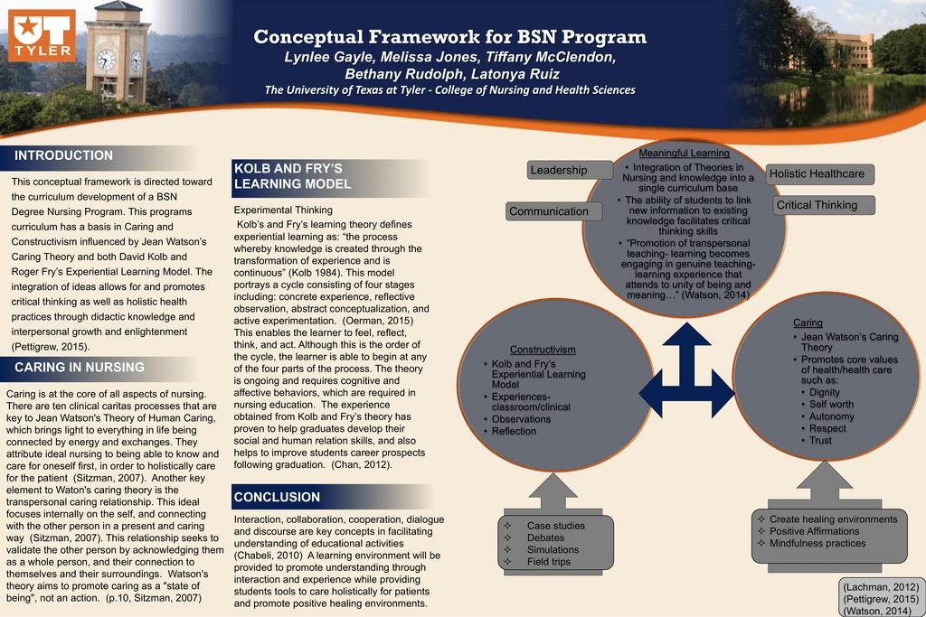 conceptual framework rh studylib net Jean Watson Theory Model Jean Watson Conceptual Nursing Model