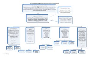 2013 Leadership Giving and Giving Community Committee Structure