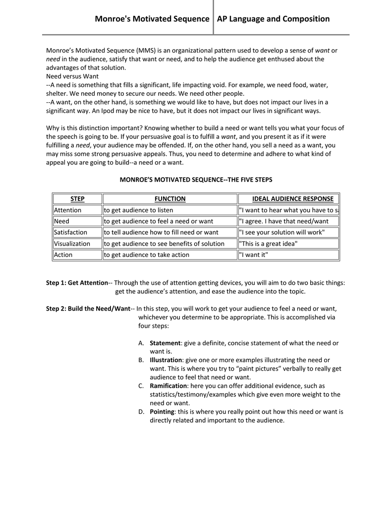 monroe motivated sequence design essay Monroe's motivated sequence model in paragraph 7 the speaker continues with the need step of monroe's motivated sequence by essay (1 ) every.