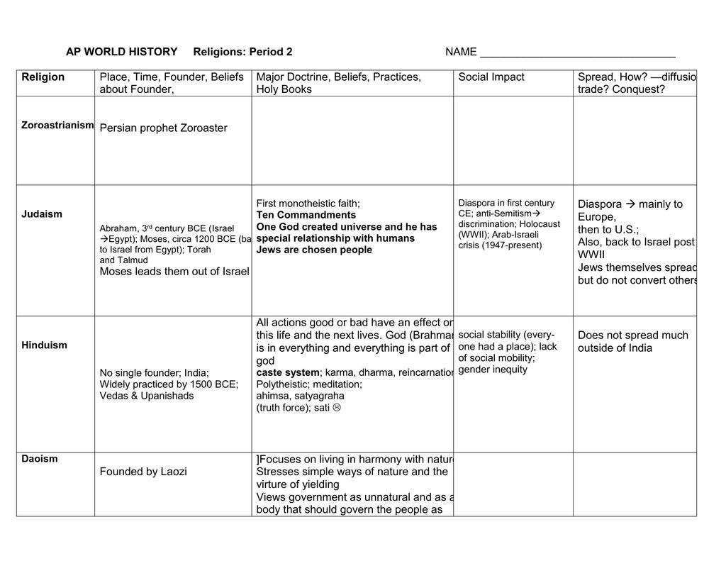 Ap Religions Chart